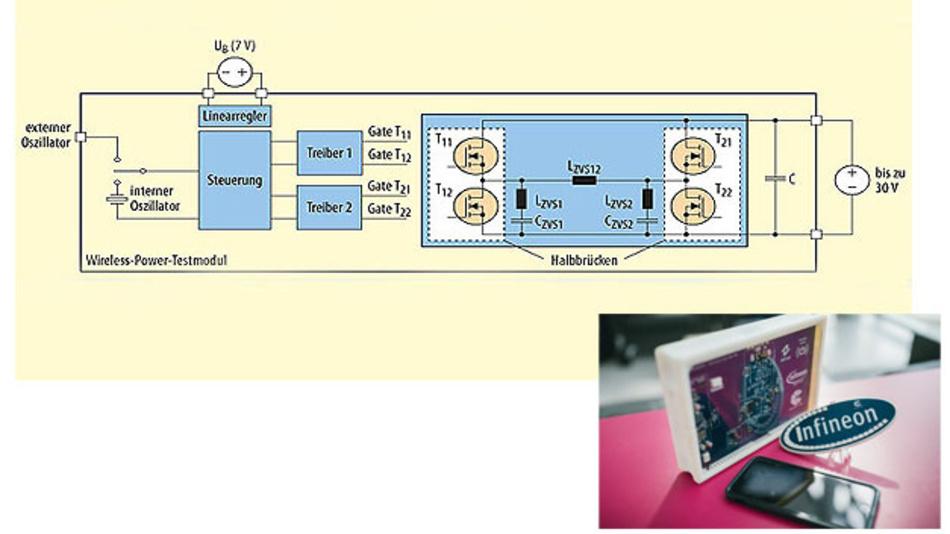 Bild 5. Das Testmodul für einen Klasse-D-Wechselrichter – wahlweise als Halb- oder Vollbrücke einsetzbar – enthält alle für die Entwicklung eines Wireless-Power-Systems notwendigen Komponenten. Sogar ein Anschluss für eine Empfängerspule ist vorgesehen.