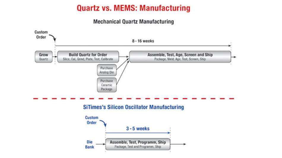 Quarz- und Oszillator-Herstellung im Vergleich