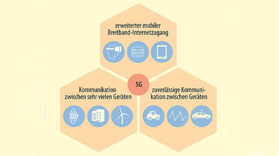 Bild 1. Zielanwendungen für 5G: Vom mobilen Breitband-Internetzugang bis zur Maschine-zu-Maschine-Kommunikation.