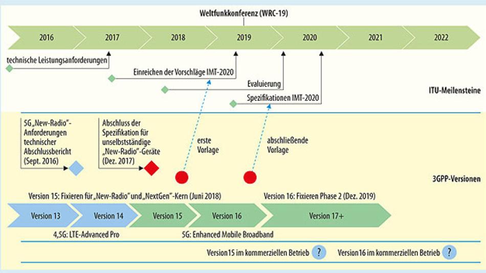 Bild 2. 5G-Zeitplan der ITU und des 3GPP, Stand Herbst 2016. Bis Juni 2018 will die 3GPP erste Spezifikationen für ein neues Funksystem erarbeiten. Mit Version 16 soll eine reifere Fassung zur Verfügung stehen – zeitgleich mit ITU-Spezifikation IMT 2020 (International Mobile Telecommunication).