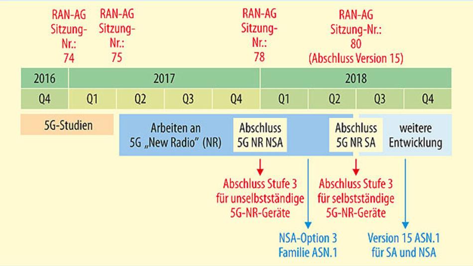 """Bild 3. Beschleunigter Zeitplan des 3GPP für die Definition der Funkschnittstelle """"New Radio"""" (NR) für 5G, Stand März 2017 (AG: Arbeitsgruppe; ASN.1: Abstrakte Syntaxnotation Eins; NSA: Nona-Stand-alone; RAN: Radio Access Network; SA: Stand-alone)."""