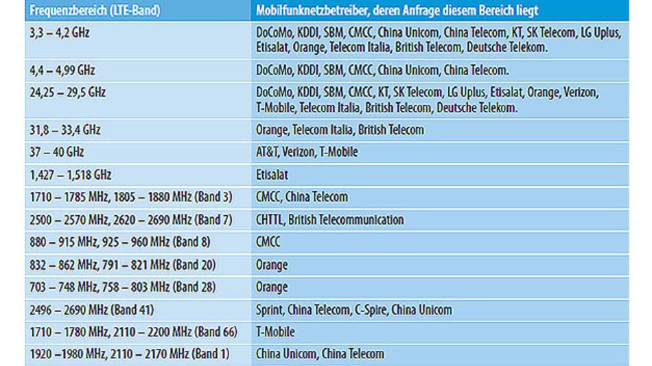 Tabelle. Auf der RAN4-Sitzung (Nr. 82) vorgeschlagenes Frequenzspektrum für 5G New Radio (NR) als Empfehlung für die 75. RAN-Plenarsitzung.
