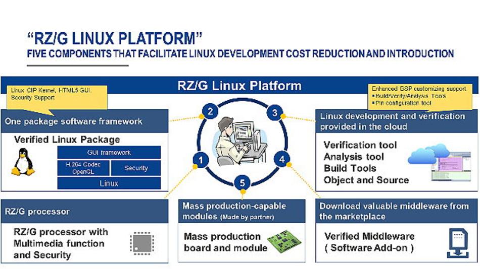 Die fünf Kernelemente der RZ/G-Linux-Plattform.
