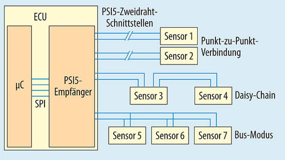 Bild 1. Auf einem PSI5-Bus lassen sich bis zu drei PSI5-Sensoren betreiben, was Kosten für Kabelstränge und Anschlüsse einspart.