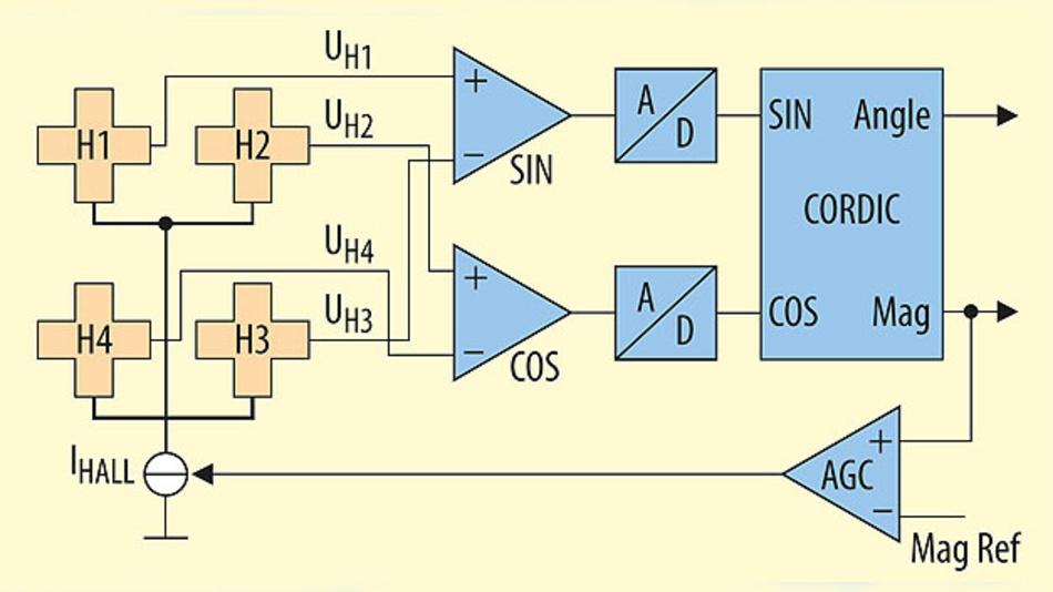 Bild 3. Durch das differenzielle Messprinzip werden externe Fremdfelder unterdrückt. Das stellt eine permanente Messung der Position sicher, eine Winkeländerung durch die PSI5-Kommunikation ist nicht möglich.