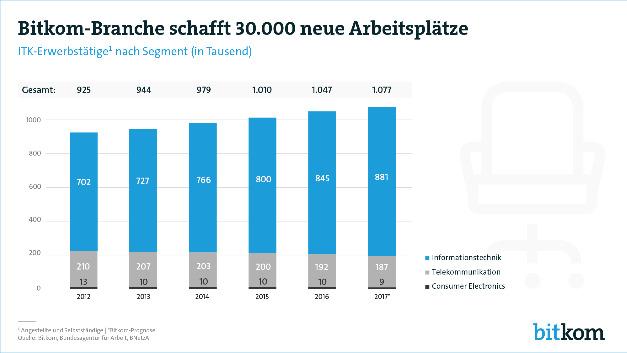 Die Beschäftigung in der Bitkom-Branche wächst bis zum Jahresende auf ein vorläufiges Hoch von 1,077 Millionen.