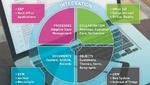 5 Faktoren für eine erfolgreiche Technologieentwicklung