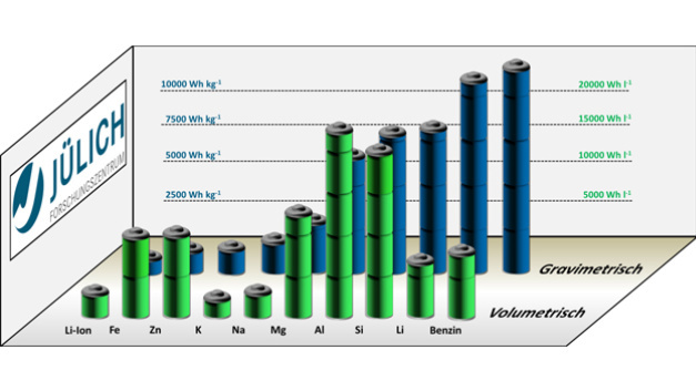 Gravimetrische und volumetrische Energiedichten verschiedener Metall-Luft-Batteriesysteme im Vergleich zu Lithium-Ionen-Batterien und Benzin.