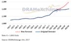 Wie lange dauert der DRAM-Boom?