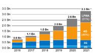 Anzahl der zellulären M2M-Verbindungen in Milliarden