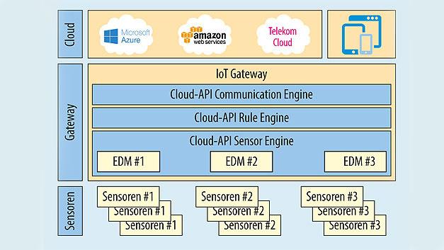 Bild 2. Das Cloud-API ist modular aufgebaut. Die Datenübergabe zwischen den einzelnen Komponenten ist standardisiert. Dadurch kann man fertige Komponenten modular einsetzen. Beispielsweise eine Rule-Engine eines Drittanbieters. Als Schnittstelle zur Hardware und zu Erweiterungskarten Dritter dienen Embedded Driver Modules (EDMs).