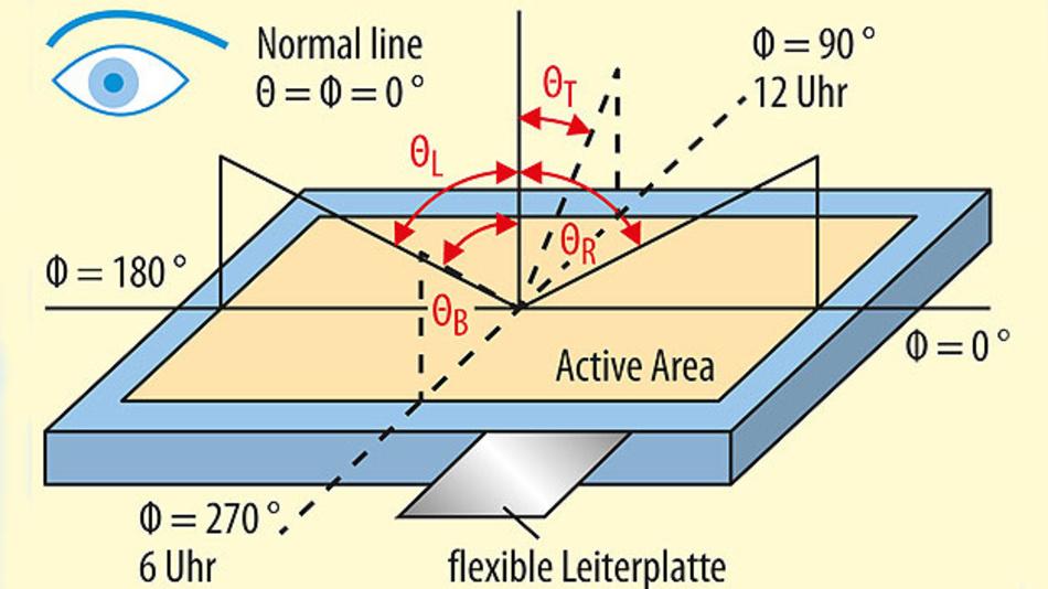 Bild 1. Die Blickwinkelabhängigkeit eines Displays wird im Datenblatt (meist) mit fünf Referenzpunkten beschrieben: Die direkte Draufsicht (Normal Line), zwei Beobachterpositionen, an denen das Kontrastverhältnis kleiner als 10:1 wird, wenn er sich um die Φ-Achse dreht (mit und gegen den Uhrzeigersinn) sowie die zwei analogen Beobachterpositionen der θ-Achse.