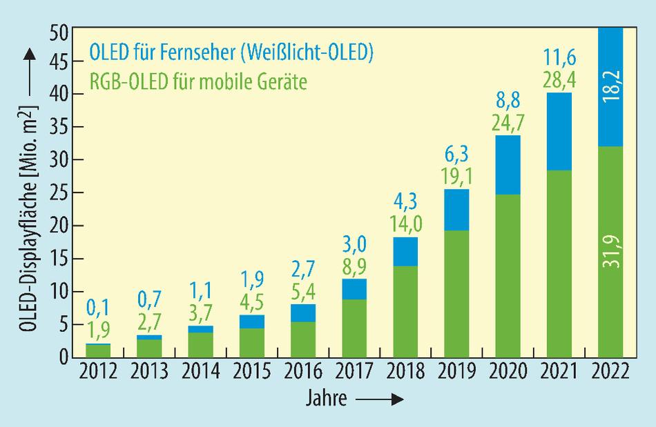 Von den 8,9 Mio. Quadratmetern RGB-OLED-Displayfläche 2017 produzierte allein Samsung 7,7 Mio. Quadratmeter.