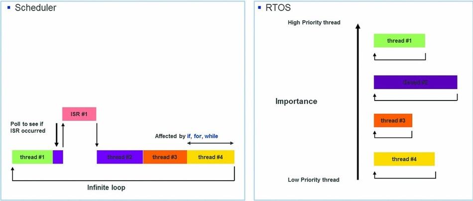 Unterschied zwischen Einsatz ohne und mit RTOS.