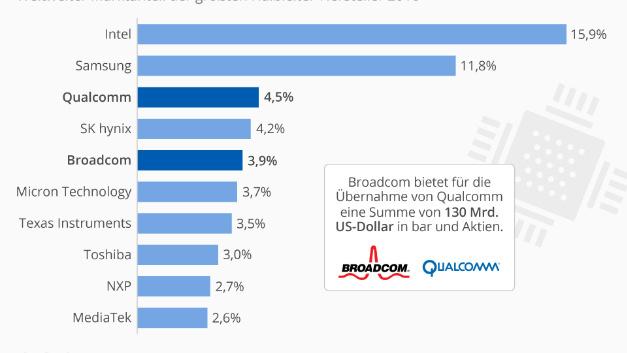 Wie die Grafik von Statista zeigt, kämen Qualcomm und Broadcom einfach aufaddiert  auf einen Marktanteil von 8,4 Prozent. Zudem ist Qualcomm gerade dabei, NXP zu übernehmen. Dann müsste auch der dieser Anteil in Höhe von 2,7 Prozent dazu gerechnet werden, so dass der theoretische Angteil von 11,1 Prozent erreicht würde.