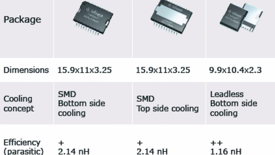 Das aktuelle GaN-Portfolio von Infineon umfasst diese drei 600-V-Bausteine.