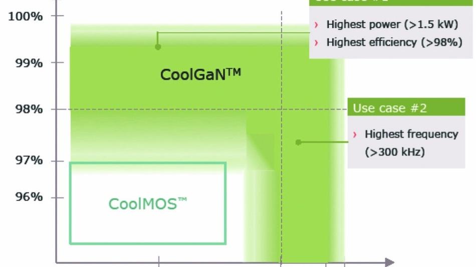 Für Infineon beginnt GaN dort, wo die Superjunction-Technologie CoolMOS endet.