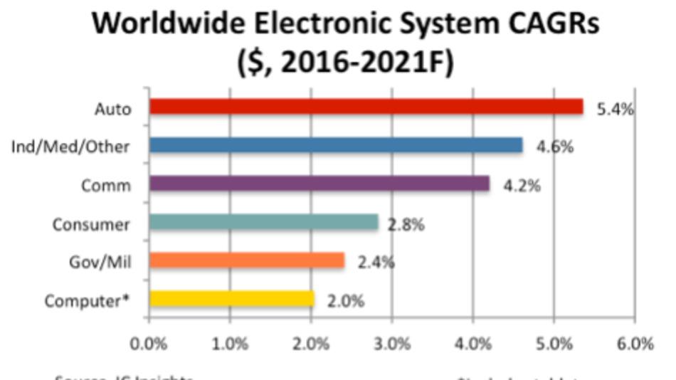 Das durchschnittliche globale jährliche Wachstum der elektronischen Systeme in den verschiedenen Marktsegmenten zwischen 2016 und 2021. Der Gesamtmarkt kommt auf einen Umsatz von voraussichtlich 1,49 Billionen Dollar.