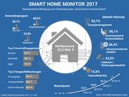 Smart Home Monitor 2017