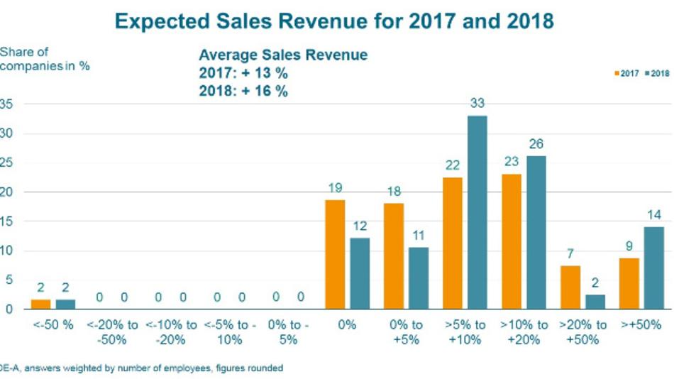 Die OE-A-Geschäftsklimaumfrage prognostiziert für 2018 ein Umsatzplus von 16 % für die Branche. Für dieses Jahr wird ein Plus von 13 % erwartet.
