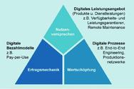 Digitale Geschäftsmodelle können in drei optionen realisiert werden.