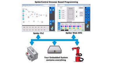 60_SpiderPLC von Ininet