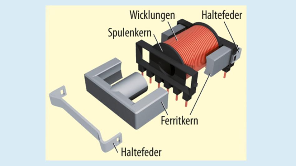 Bild 2. Explosionszeichnung einer Induktivität aus einer Wicklung auf zwei E-förmigen Kernen. Der Luftspalt des Transformators befindet sich zwischen den gegenüberliegenden Stirnflächen der mittleren Arme des Kerns.