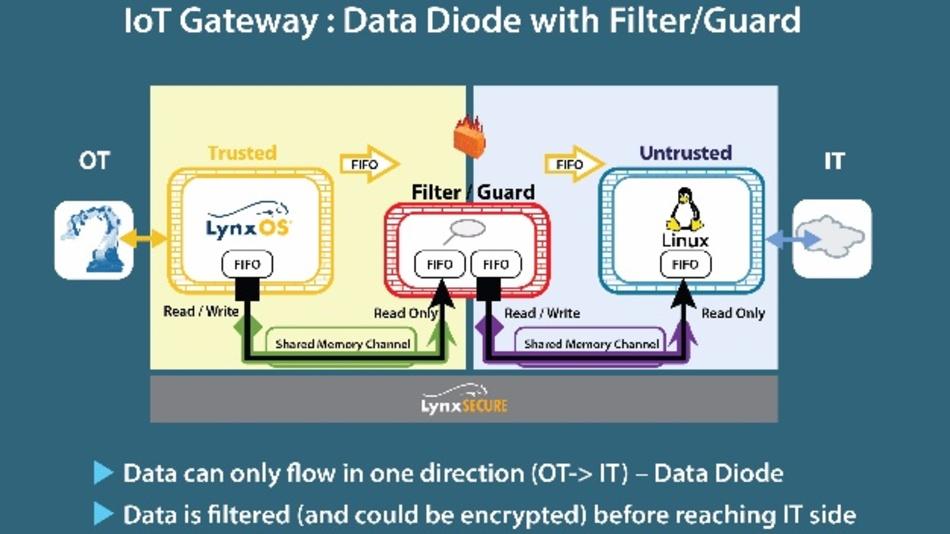 Beispiel für ein Gerät mit mehreren Betriebssystemen: Gateway mit integrierter Firewall.