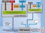 Spezieller Mechanismus in den Ethernet-Treibern von Acontis