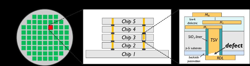 Eine TSV-Fehleranalyse ist unverzichtbar, um die Produktion von 3D-Chips zu optimieren.
