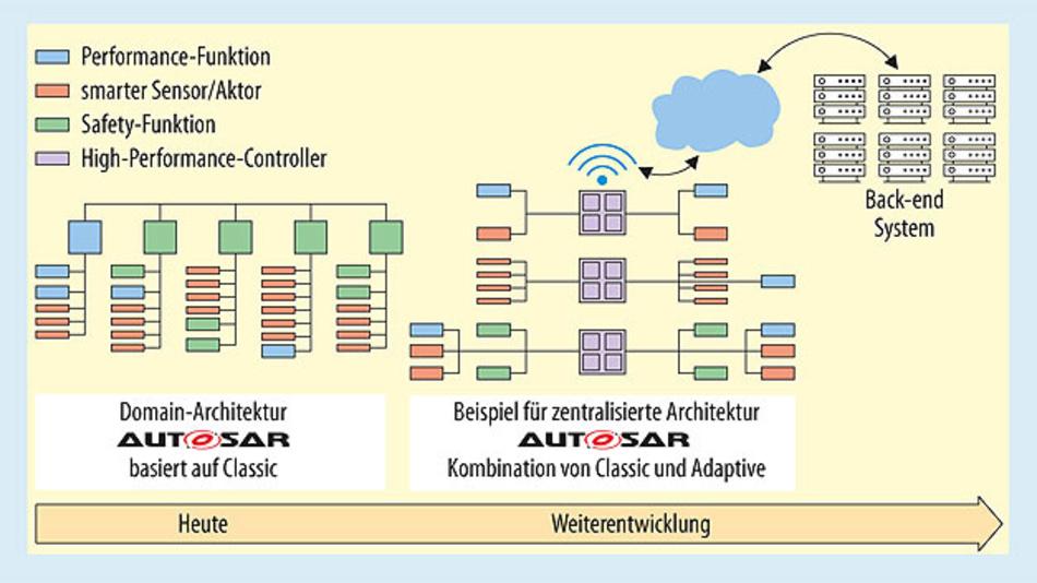 Bild 1. Evolution der E/E-Architektur im Fahrzeug. Während Classic AUTOSAR für Steuergeräte mit statischem Funktionsumfang ausgelegt wurde, können Steuergeräte mit Adaptive AUTOSAR während des Lebenszyklus mit zusätzlichen Funktionen, Sicherheitsupdates etc. erweitert werden.