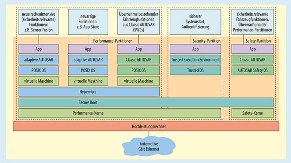 Bild 2. Architektur eines zentralen Steuergeräts mit Performance- und Safety-Kernen.