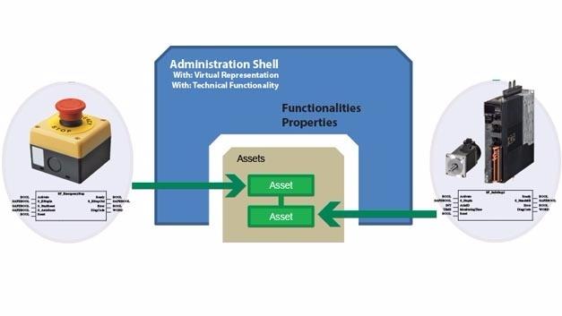 Eine neue Arbeitsgruppe soll definieren, wie sich PLCopen-Funktionen auf die Industrie-4.0-Verwaltungsschale abbilden lassen.