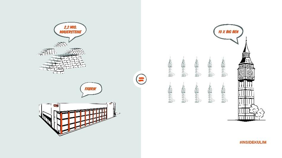 In der LED-Chipfabrik in Kulim wurden 2,2 Millionen Mauersteine verbaut. Das sind etwa zehn Mal so viele wie für den Bau des Big Bens in London verwendet wurden.