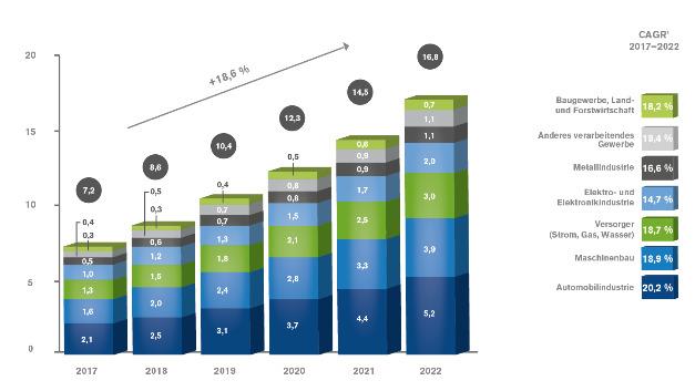Der IIoT-Umsatz soll jährlich um rund 19 Prozent wachsen.