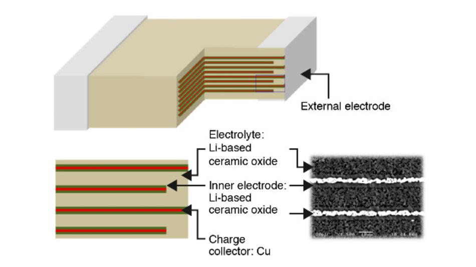 Schnittbild durch den CeraCharge. Statt eines flüssigen Elektrolyten kommt ein keramischer Festkörper-Elektrolyt zum Einsatz.