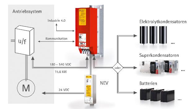 Für Gleichstrom(zwischen)kreise bis 540 V DC ist der Dynamische Speicher-Manager KSM 4.0 der Michael Koch GmbH ausgelegt.
