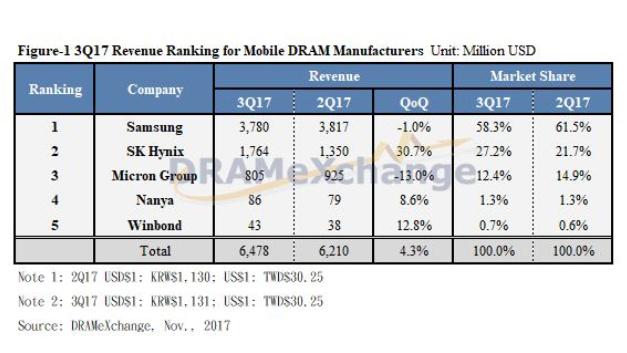 Umsätze und Marktanteile der Hersteller von DRAMs für Mobilgeräte im dritten Quartal 2017