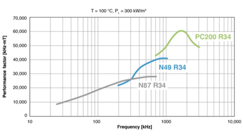 Bild 1: Bei einer Frequenz von rund 2 MHz bietet das neue MnZn-Ferritmaterial PC200 sein Leistungsoptimum. Damit eignet es sich sehr gut für Topologien von Stromversorgungen, die auf neuen Wide-Band-Gap-Halbleitern wie GaN und SiC basieren.