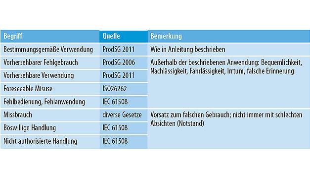 Tabelle 1. Begriffsdefinitionen nach dem Produktsicherheitsgesetz, der ISO26262 und der IEC61508.