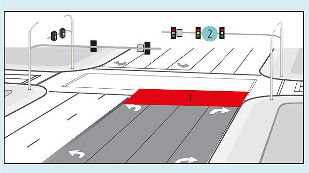 Bild 1. Beispiel einer Kreuzung, an der die Sensoren entweder an der Haltelinie in die Fahrbahn eingebaut (1) oder auf Masten (2) montiert werden können. Vorteilhaft an der Mastmontage ist, dass kein Einbau in die Fahrbahn notwendig ist.