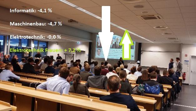 Das Statistische Bundesamt hat neue Studienanfängerzahlen veröffentlicht und neue Rekorde vermeldet. Technik-Fächer profitieren nicht. Ein Lichtblick sind die gestiegenen Zahlen der Studienanfängerinnen in E-Technik.