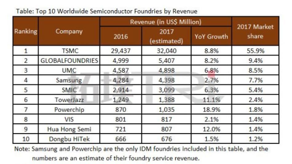 Samsung und Powerchip sind die einzigen IDMs, die sich unter den Top Ten der Foundry-Anbieter finden
