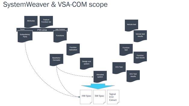 CEVT reduziert mit Mentors Volcano VSA COM Designer Entwicklungszeit von Fahrzeugnetzwerken um 50 Prozent.