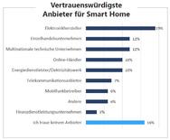 """GfK erfragte in der Studie """"Smart Home in Germany"""" 2016, welche Smart Home-Anbieter Konsumenten für vertrauenswürdig halten."""