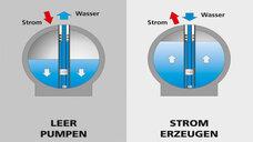 Offshore-Pumpspeicherkraftwerk StEnSEA