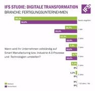 Deutsche Unternehmer wollen bis 2022 vollständig auf Industrie 4.0-Prozesse und -Technologien umgestiegen sein.