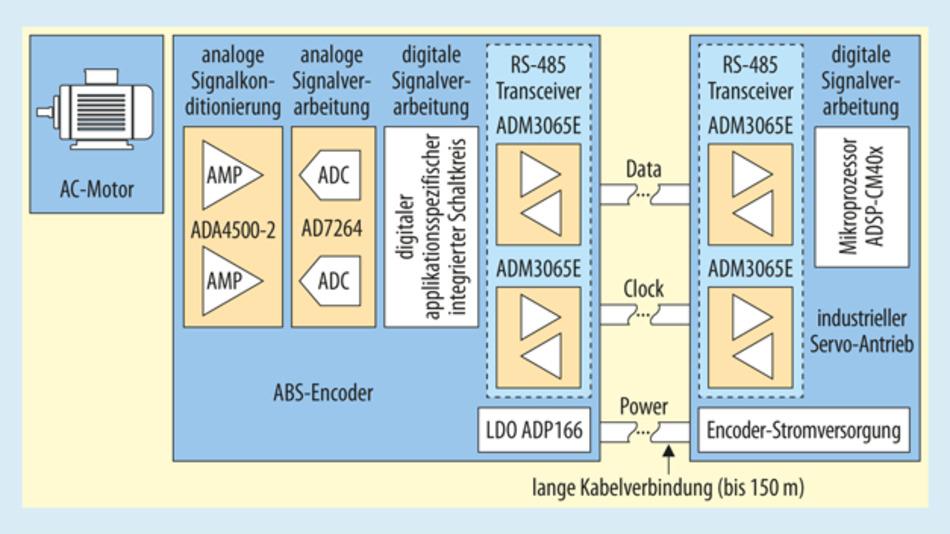 Bild 1. RS-485-Transceiver als Schnittstelle zwischen ABS-Encoder-Slave und Servo-Antrieb als Master zur Steuerung eines Wechselstrommotors mit geschlossener Regelschleife.