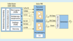 Bild 4. Experimenteller EnDat-2.2-Testaufbau.