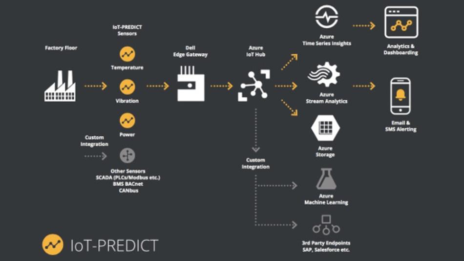 IoT-PREDICT erlaubt den raschen Aufbau von industriellen IoT-Anwendungen für die Wartung von Maschinen und Anlagen.